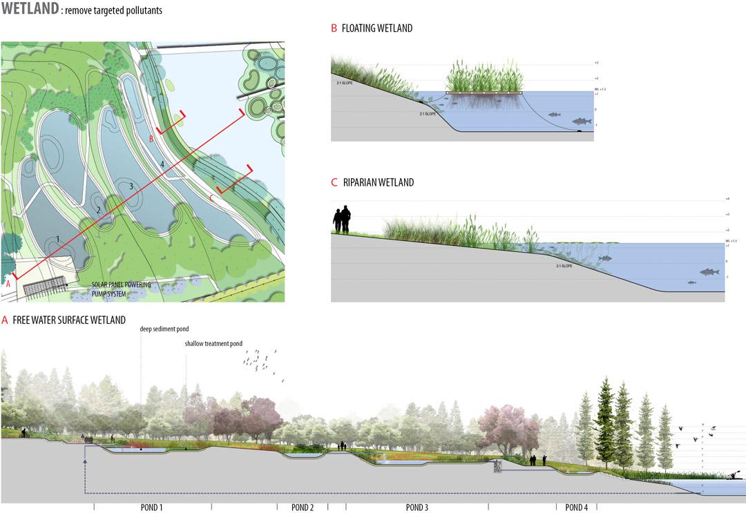 宁波走廊  2013ASLA规划设计荣誉奖  Ningbo Eco-Corridor  (15)